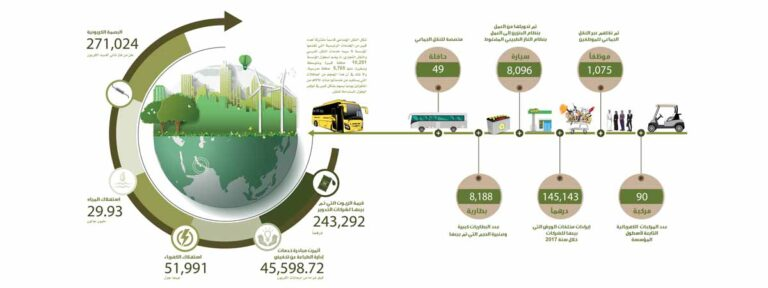 """مواصلات الإمارات تصدر تقريرها السنوي الشامل لعام 2017 تحت عنوان """"الاستثمار والاستدامة .. تفوق والتزام"""""""